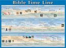 Bible Time Line,  Laminated Wall Chart