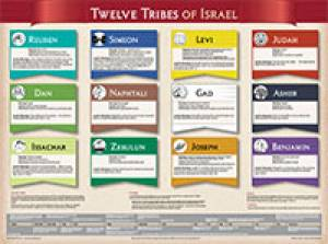 Twelves Tribes of Israel  (Laminated) 20x26
