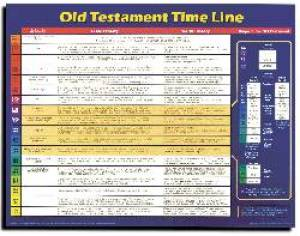 Old Testament Time Line    20X26
