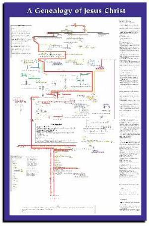 Genealogy Of Jesus Christ Wall Chart Laminated