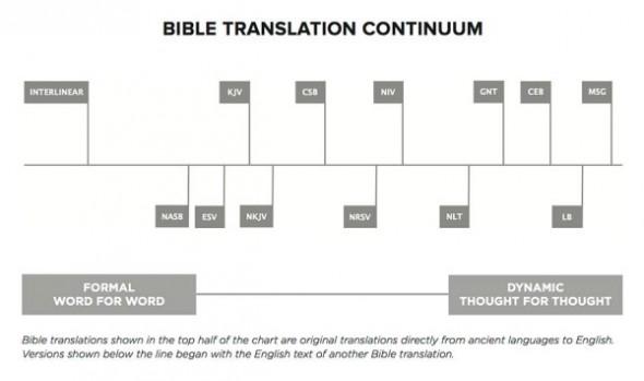 Bible Translation Continuum