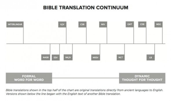 What is the CSB Bible?