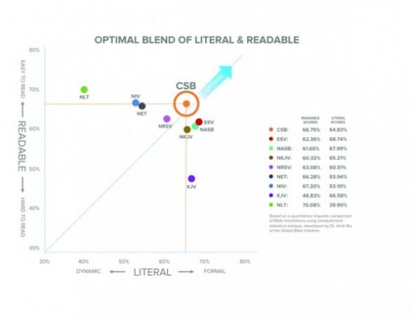 CSB Graph